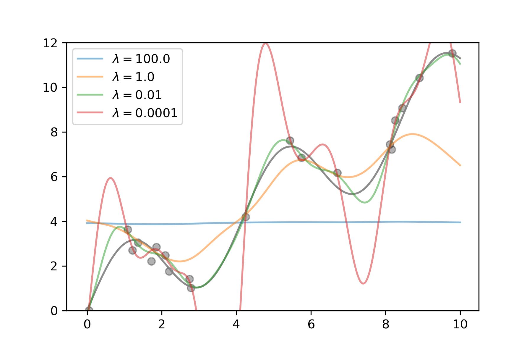 Bias-variance tradeoff.