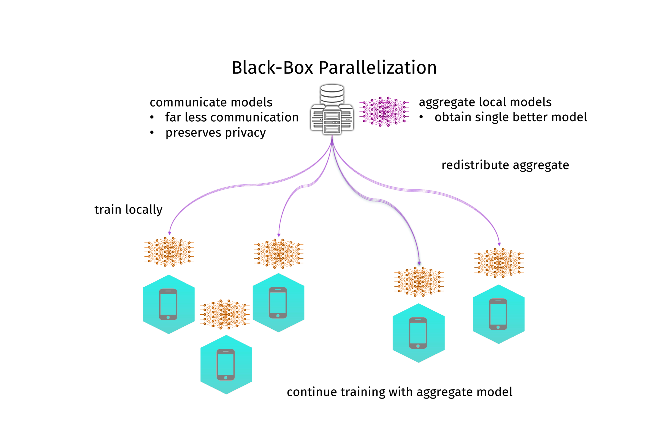Schema of black-box parallelization