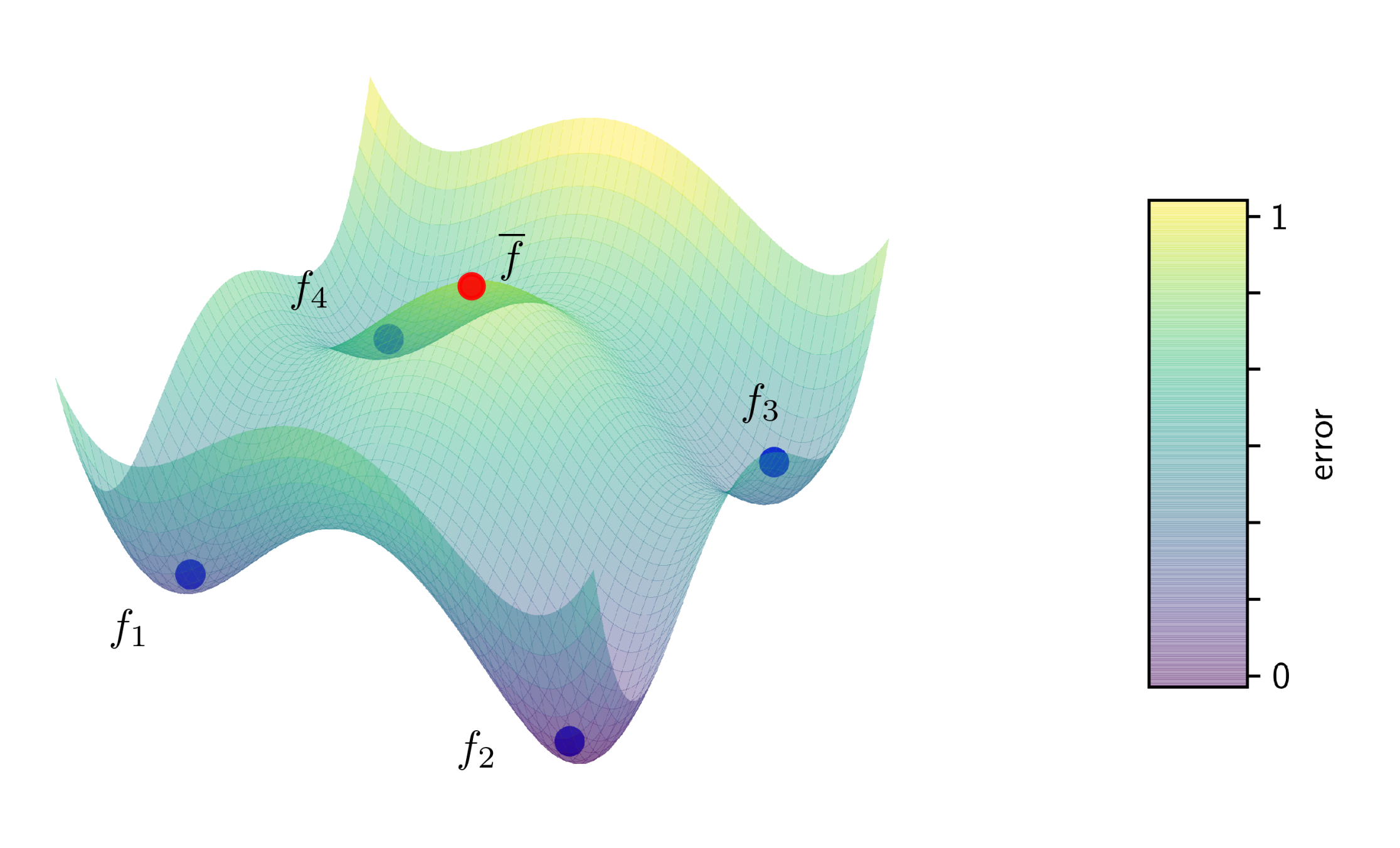 Averaging on non-convex error surface.