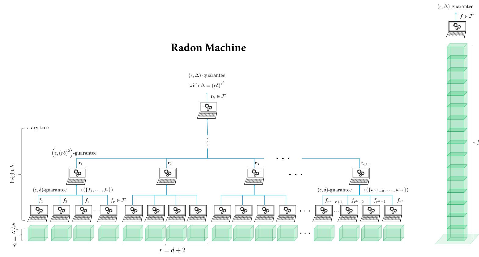 Schema of the Radon machine.